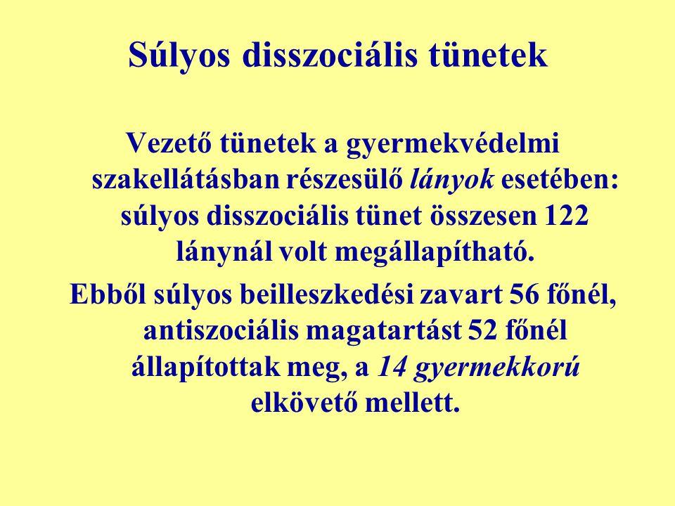 Súlyos disszociális tünetek Vezető tünetek a gyermekvédelmi szakellátásban részesülő lányok esetében: súlyos disszociális tünet összesen 122 lánynál v