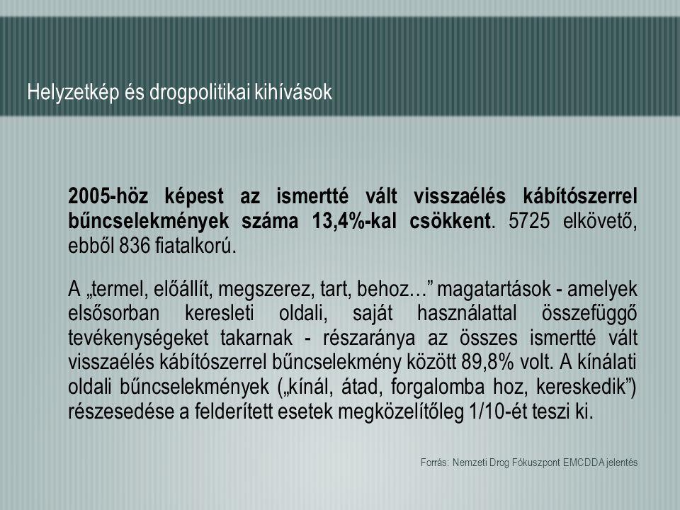 Helyzetkép és drogpolitikai kihívások 2005-höz képest az ismertté vált visszaélés kábítószerrel bűncselekmények száma 13,4%-kal csökkent. 5725 elkövet