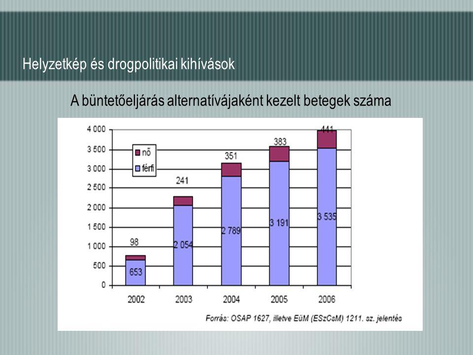 Helyzetkép és drogpolitikai kihívások A büntetőeljárás alternatívájaként kezelt betegek száma