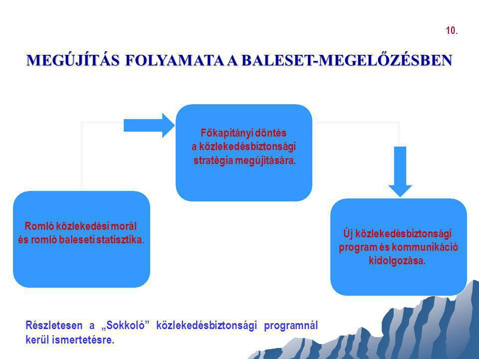 """MEGÚJÍTÁS FOLYAMATA A BALESET-MEGELŐZÉSBEN Részletesen a """"Sokkoló"""" közlekedésbiztonsági programnál kerül ismertetésre. 10."""