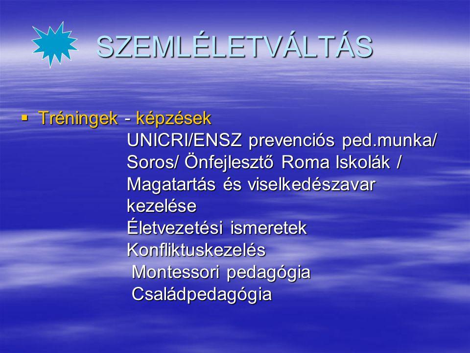 SZEMLÉLETVÁLTÁS  Tréningek - képzések UNICRI/ENSZ prevenciós ped.munka/ UNICRI/ENSZ prevenciós ped.munka/ Soros/ Önfejlesztő Roma Iskolák / Soros/ Önfejlesztő Roma Iskolák / Magatartás és viselkedészavar Magatartás és viselkedészavar kezelése kezelése Életvezetési ismeretek Életvezetési ismeretek Konfliktuskezelés Konfliktuskezelés Montessori pedagógia Montessori pedagógia Családpedagógia Családpedagógia