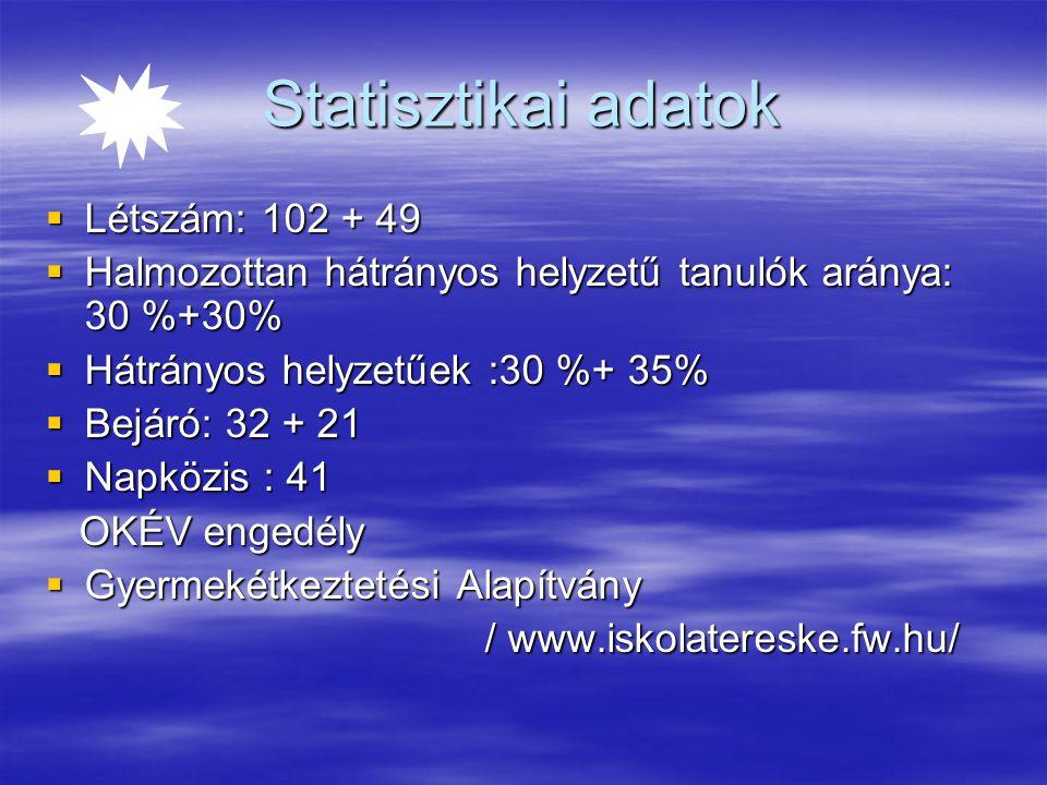 Statisztikai adatok  Létszám: 102 + 49  Halmozottan hátrányos helyzetű tanulók aránya: 30 %+30%  Hátrányos helyzetűek :30 %+ 35%  Bejáró: 32 + 21  Napközis : 41 OKÉV engedély OKÉV engedély  Gyermekétkeztetési Alapítvány / www.iskolatereske.fw.hu/ / www.iskolatereske.fw.hu/