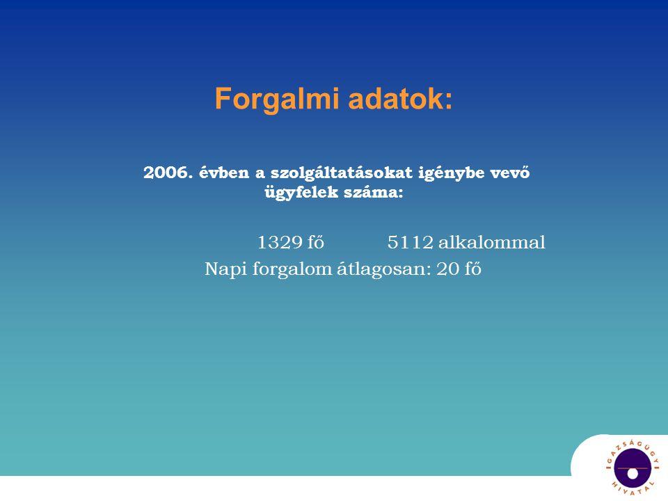 Forgalmi adatok: 2006. évben a szolgáltatásokat igénybe vevő ügyfelek száma: 1329 fő 5112 alkalommal Napi forgalom átlagosan: 20 fő