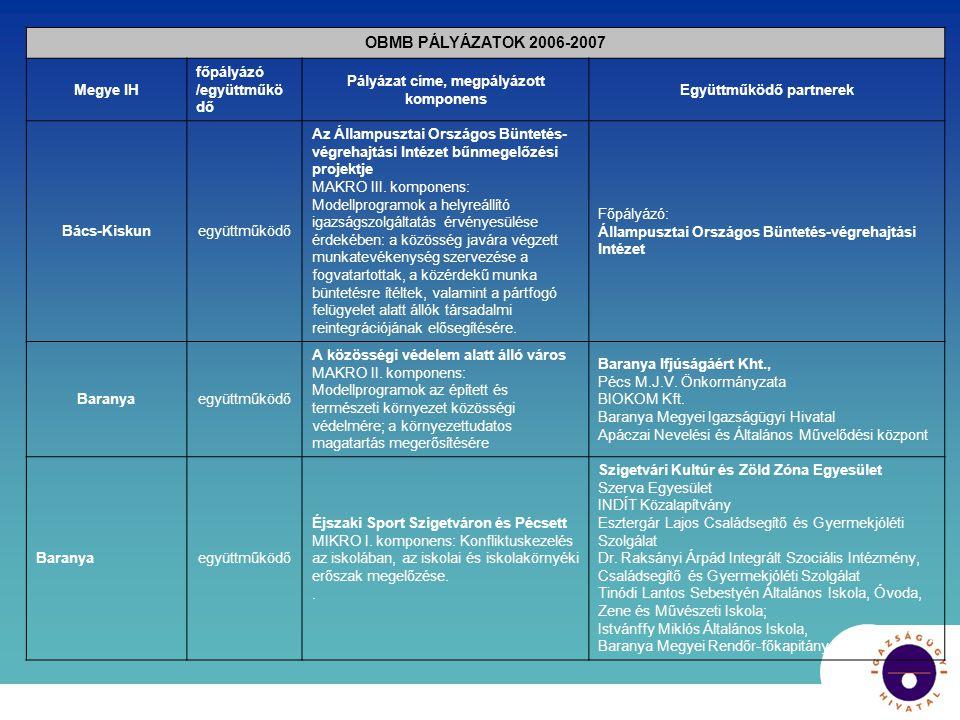 OBMB PÁLYÁZATOK 2006-2007 Megye IH főpályázó /együttműkö dő Pályázat címe, megpályázott komponens Együttműködő partnerek Bács-Kiskunegyüttműködő Az Ál