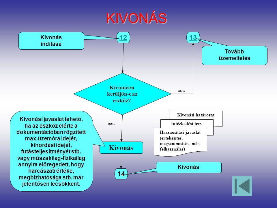 KIVONÁS 14 Kivonás 12 Kivonás indítása Kivonási határozat Kivonásra kerüljön-e az eszköz.