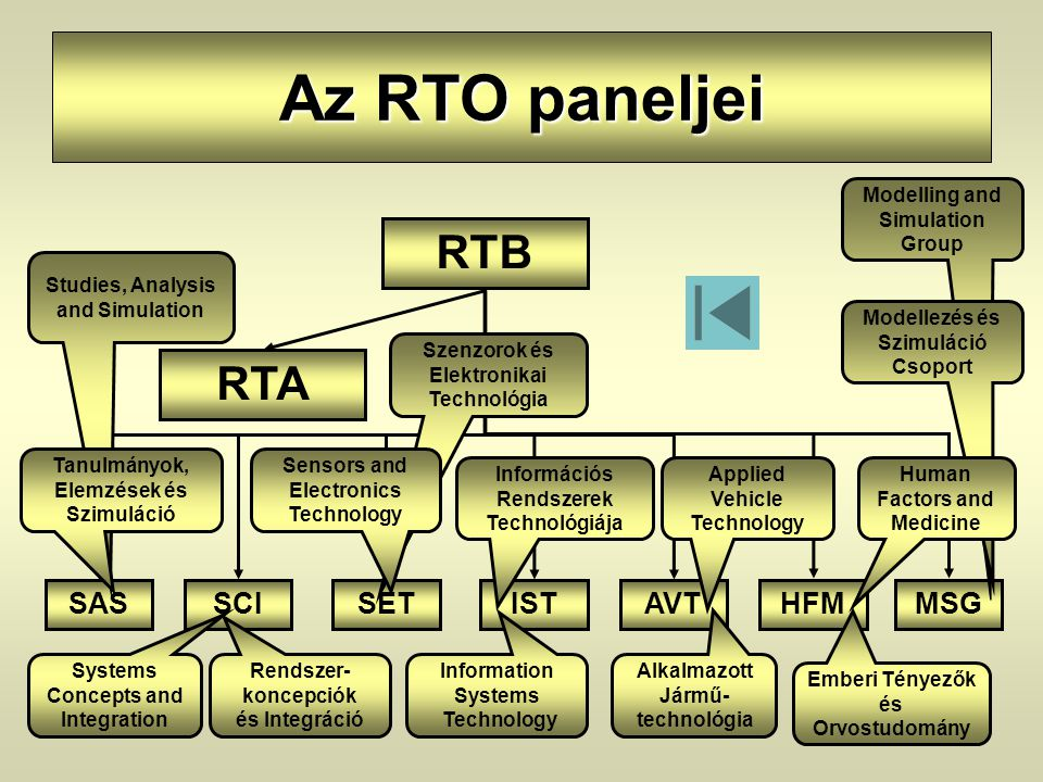 Az RTO paneljei RTB RTA SASSCISETISTAVTHFMMSG Systems Concepts and Integration Rendszer- koncepciók és Integráció Studies, Analysis and Simulation Tan