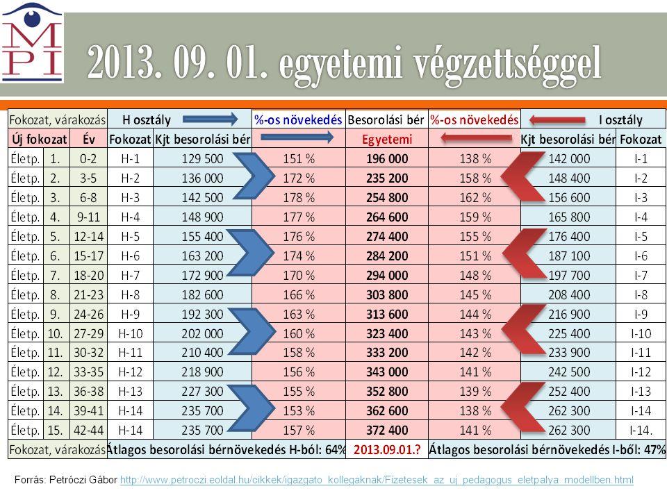 Forrás: Petróczi Gábor http://www.petroczi.eoldal.hu/cikkek/igazgato_kollegaknak/Fizetesek_az_uj_pedagogus_eletpalya_modellben.htmlhttp://www.petroczi