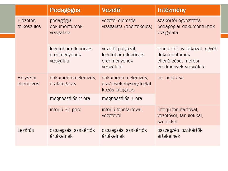 PedagógusVezetőIntézmény Előzetes felkészülés pedagógiai dokumentumok vizsgálata vezetői elemzés vizsgálata (önértékelés) szakértői egyeztetés, pedagó