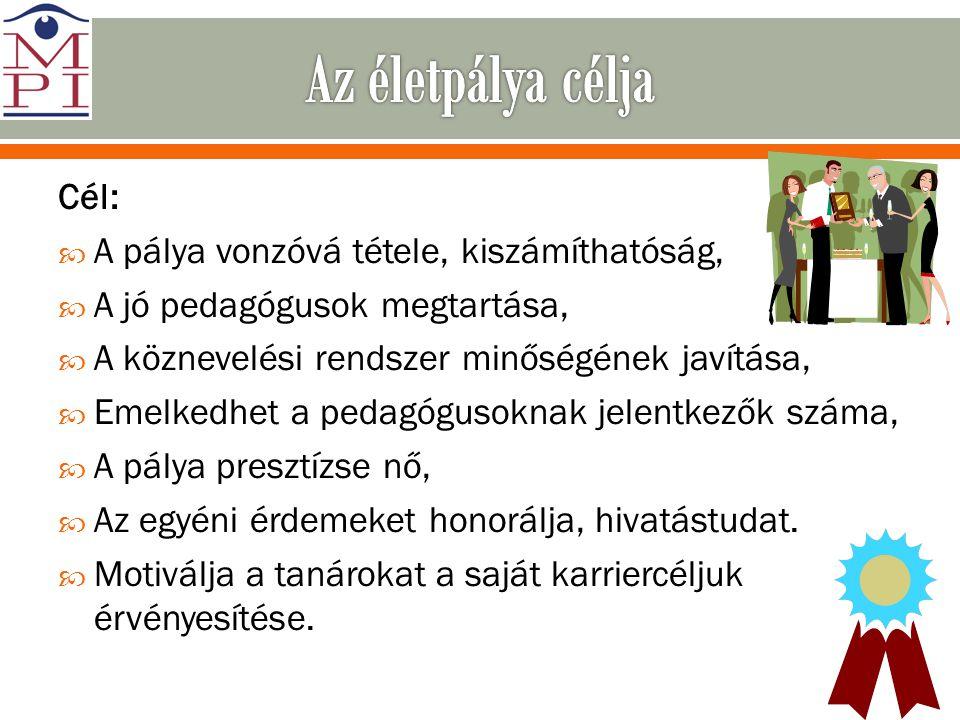 Cél:  A pálya vonzóvá tétele, kiszámíthatóság,  A jó pedagógusok megtartása,  A köznevelési rendszer minőségének javítása,  Emelkedhet a pedagógus