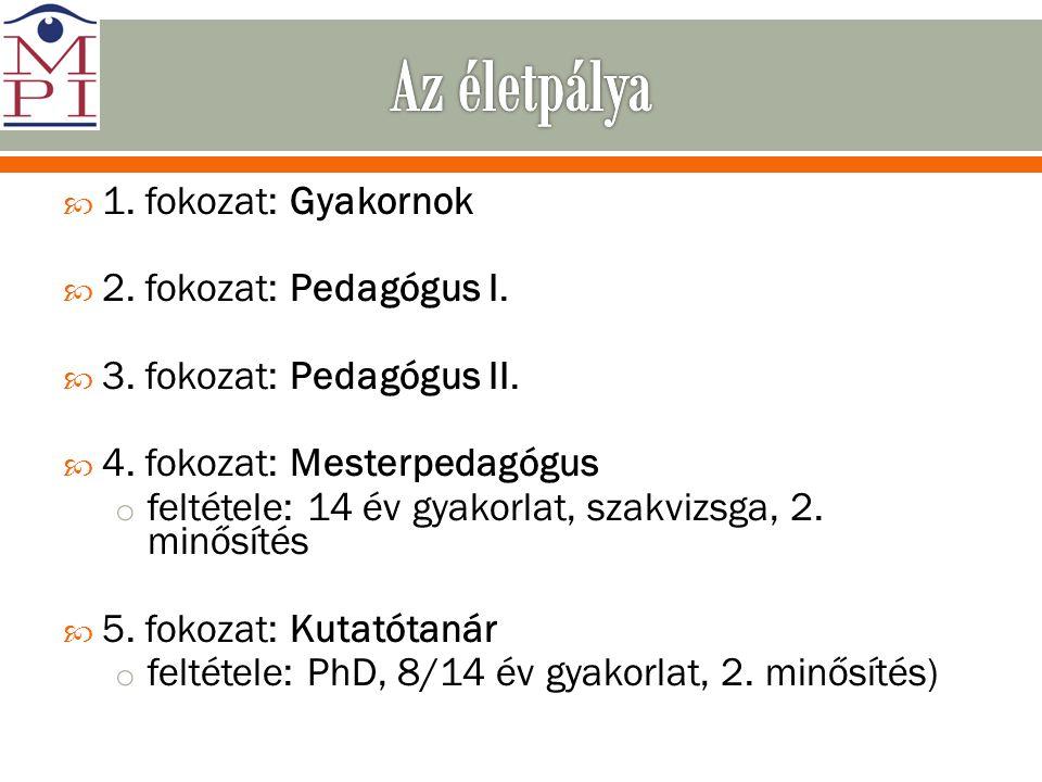 Forrás: Petróczi Gábor http://www.petroczi.eoldal.hu/cikkek/igazgato_kollegaknak/Fizetesek_az_uj_pedagogus_eletpalya_modellben.htmlhttp://www.petroczi.eoldal.hu/cikkek/igazgato_kollegaknak/Fizetesek_az_uj_pedagogus_eletpalya_modellben.html