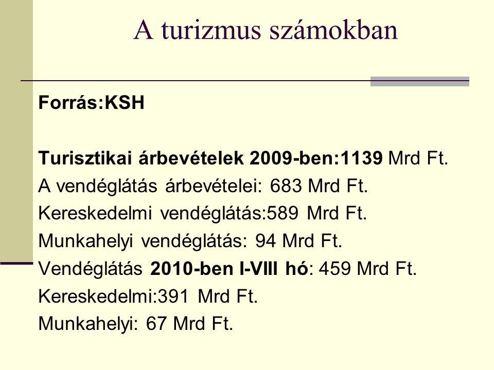 A turizmus számokban Forrás:KSH Turisztikai árbevételek 2009-ben:1139 Mrd Ft.