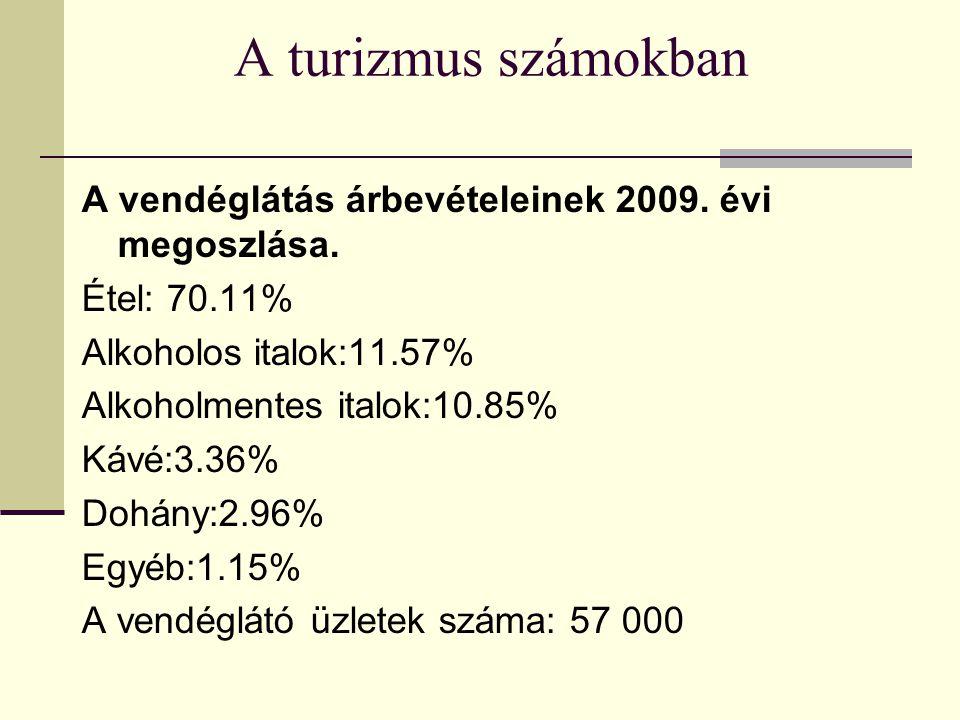 A turizmus számokban A vendéglátás árbevételeinek 2009.