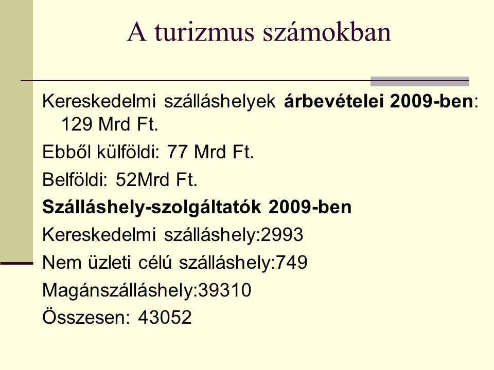 A turizmus számokban Kereskedelmi szálláshelyek árbevételei 2009-ben: 129 Mrd Ft.