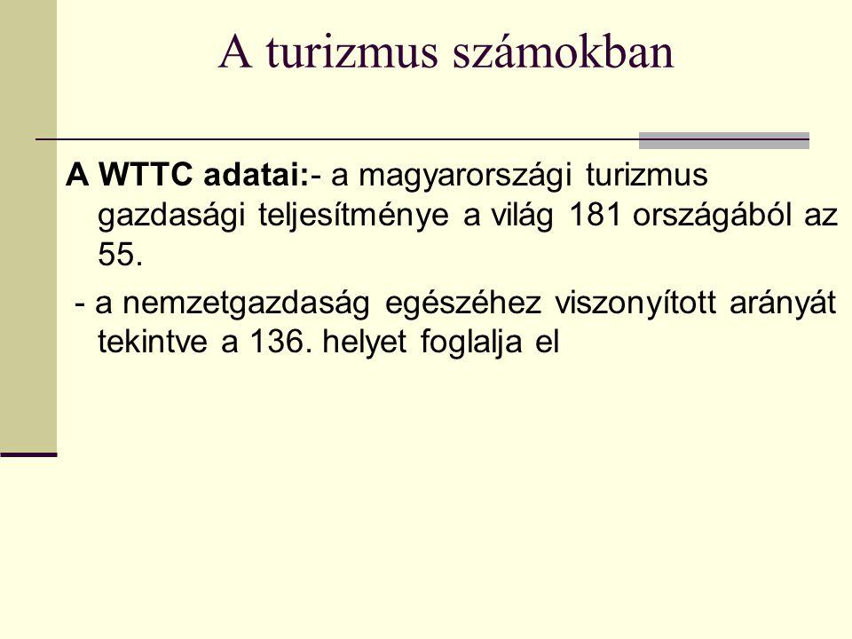 A turizmus számokban A WTTC adatai:- a magyarországi turizmus gazdasági teljesítménye a világ 181 országából az 55.