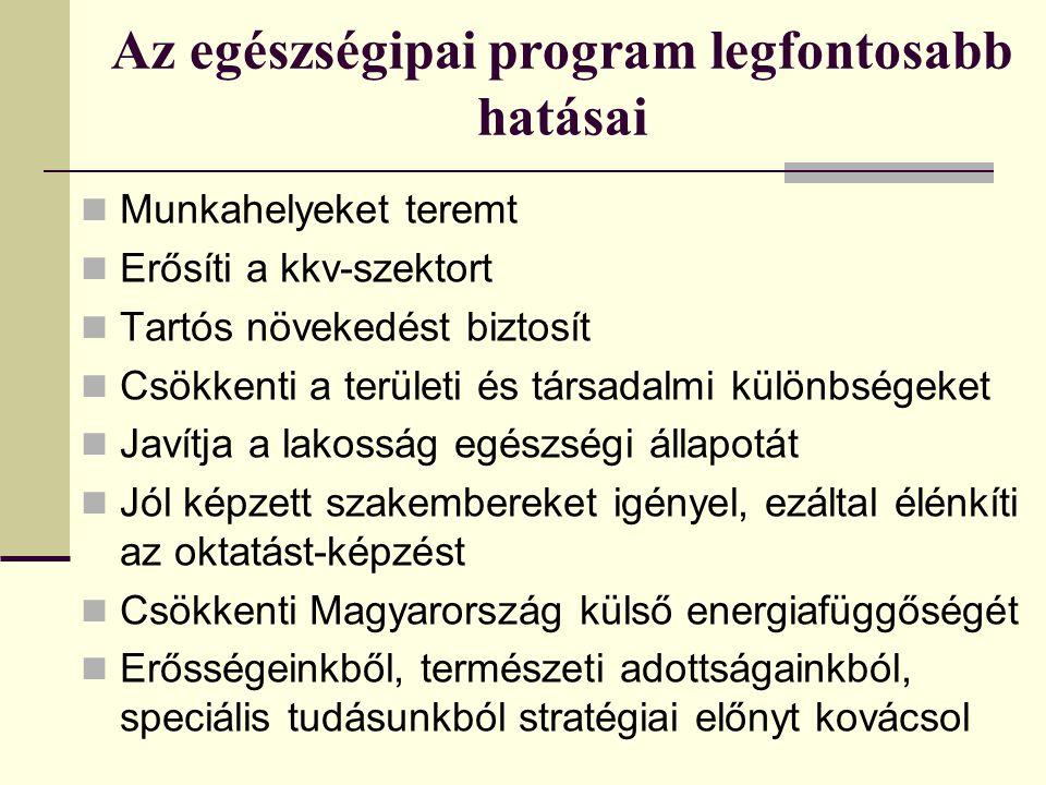 Az egészségipai program legfontosabb hatásai Munkahelyeket teremt Erősíti a kkv-szektort Tartós növekedést biztosít Csökkenti a területi és társadalmi különbségeket Javítja a lakosság egészségi állapotát Jól képzett szakembereket igényel, ezáltal élénkíti az oktatást-képzést Csökkenti Magyarország külső energiafüggőségét Erősségeinkből, természeti adottságainkból, speciális tudásunkból stratégiai előnyt kovácsol