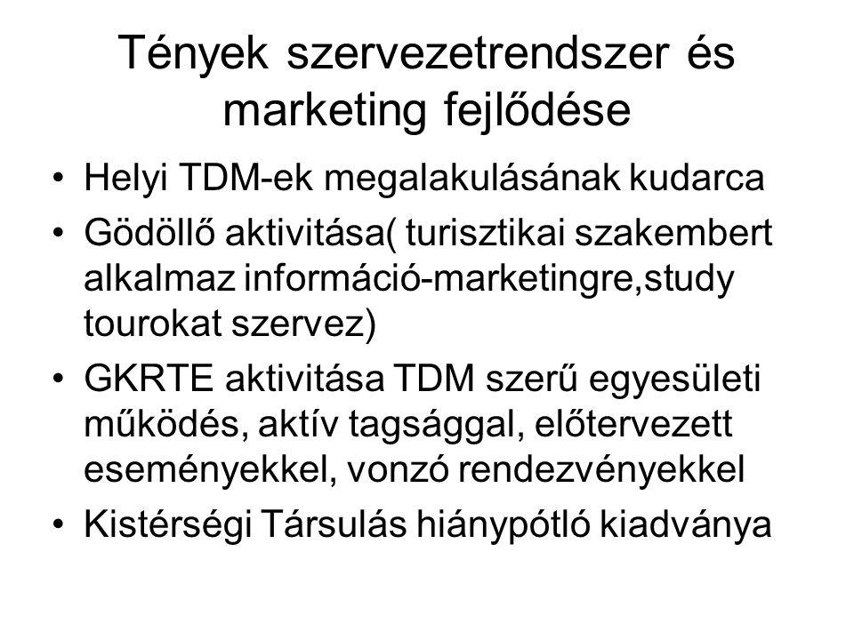 Tények szervezetrendszer és marketing fejlődése Helyi TDM-ek megalakulásának kudarca Gödöllő aktivitása( turisztikai szakembert alkalmaz információ-marketingre,study tourokat szervez) GKRTE aktivitása TDM szerű egyesületi működés, aktív tagsággal, előtervezett eseményekkel, vonzó rendezvényekkel Kistérségi Társulás hiánypótló kiadványa