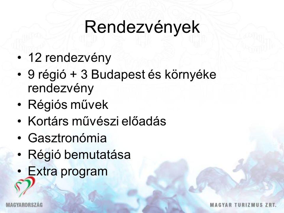 Rendezvények 12 rendezvény 9 régió + 3 Budapest és környéke rendezvény Régiós művek Kortárs művészi előadás Gasztronómia Régió bemutatása Extra progra