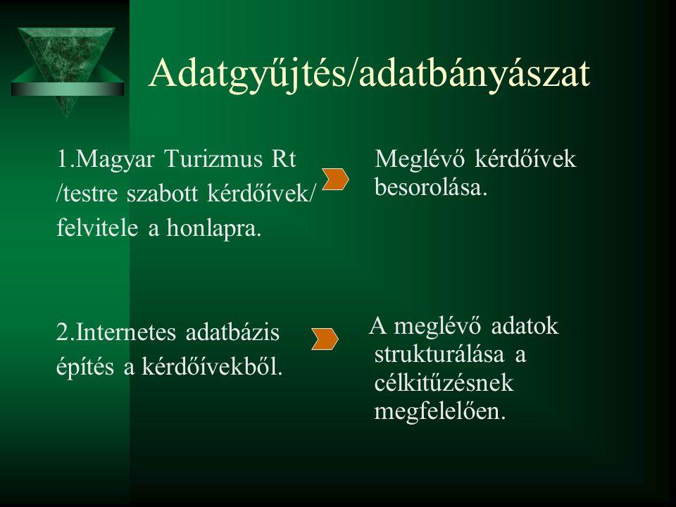 Adatgyűjtés/adatbányászat 1.Magyar Turizmus Rt /testre szabott kérdőívek/ felvitele a honlapra.