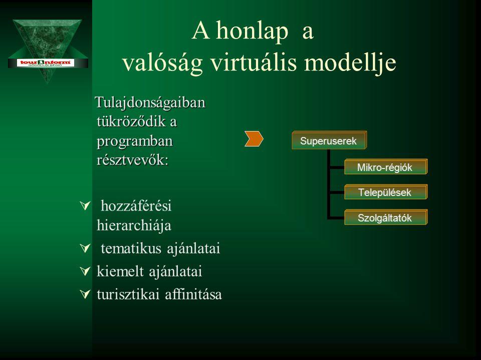 A honlap a valóság virtuális modellje Tulajdonságaiban tükröződik a programban résztvevők: Tulajdonságaiban tükröződik a programban résztvevők:   hozzáférési hierarchiája   tematikus ajánlatai   kiemelt ajánlatai   turisztikai affinitása Superuserek Mikro-régiók Települések Szolgáltatók