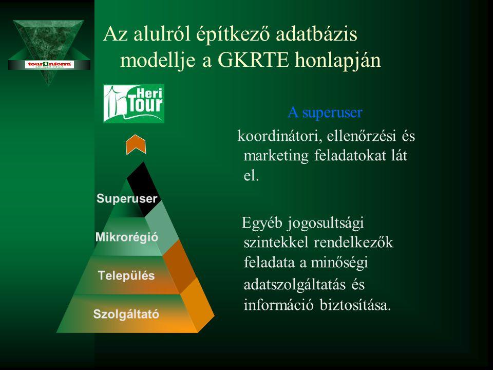 Az alulról építkező adatbázis modellje a GKRTE honlapján A superuser koordinátori, ellenőrzési és marketing feladatokat lát el.