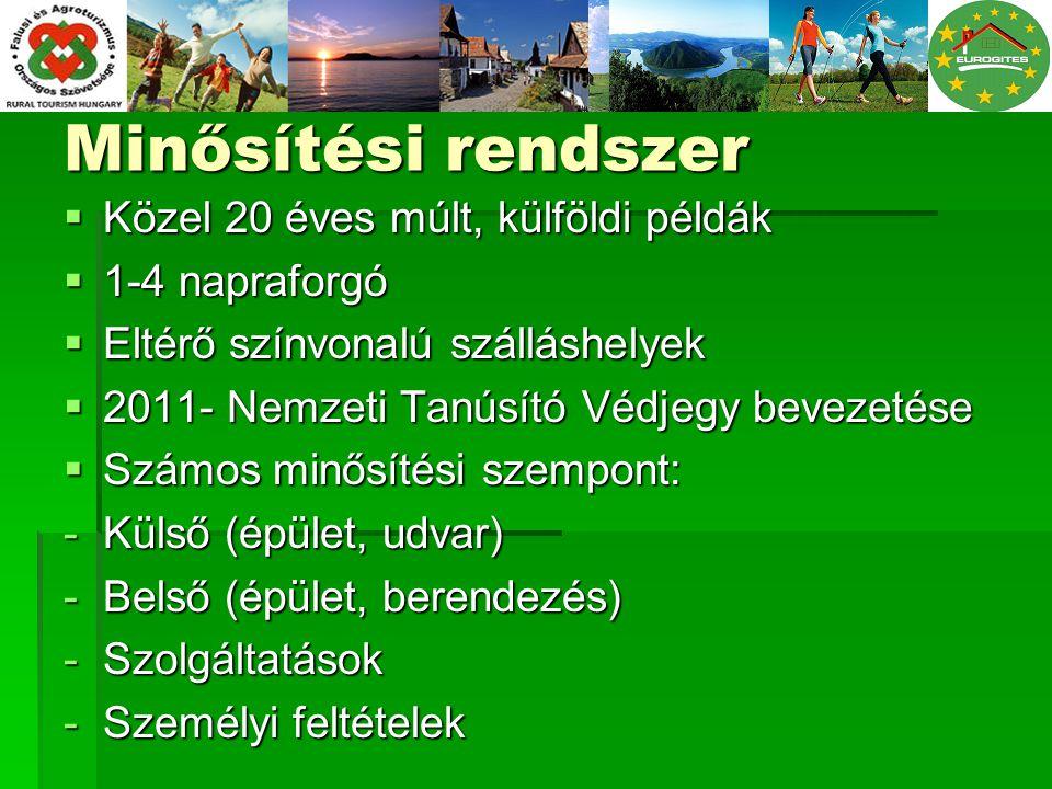 Minősítés folyamata  Pályázati formanyomtatvány beküldése  Minősítési díj befizetése  Helyszíni bejárás minősítő szaktanácsadó által, jegyzőkönyv, fényképek készítése  FATOSZ Minősítő Bizottság  FATOSZ – NGM - Magyar Turizmus Zrt.