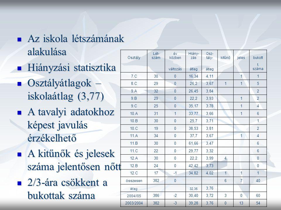 Az iskola létszámának alakulása Az iskola létszámának alakulása Hiányzási statisztika Hiányzási statisztika Osztályátlagok – iskolaátlag (3,77) Osztályátlagok – iskolaátlag (3,77) A tavalyi adatokhoz képest javulás érzékelhető A tavalyi adatokhoz képest javulás érzékelhető A kitűnők és jelesek száma jelentősen nőtt A kitűnők és jelesek száma jelentősen nőtt 2/3-ára csökkent a bukottak száma 2/3-ára csökkent a bukottak száma Osztály Lét- szám év közben Hiány- zás Osz- tály-kitűnőjelesbukott változásátlag t.