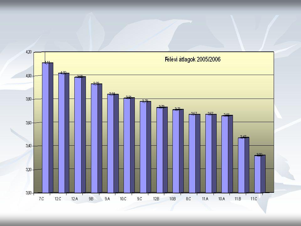 Statisztikai adatok 2005/2006 első félév Osztály igazolt igazolatlan osztály-kitűnőjelesbukásokegy t.két t.több t.bukott hiányzás átlag számabukás t.
