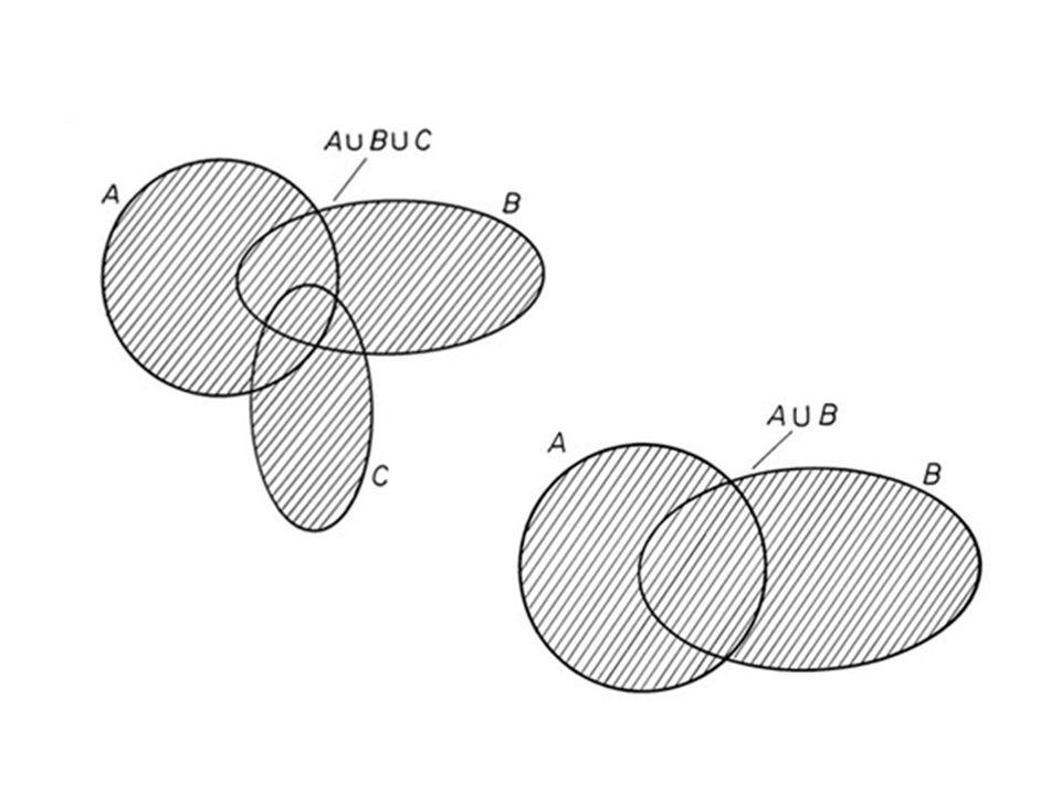 Halmazok különbsége Különbségképzés bevezetéseKülönbségképzés bevezetése 2 halmaz különbsége- Venn-diagram Adott az előző A és B halmaz.