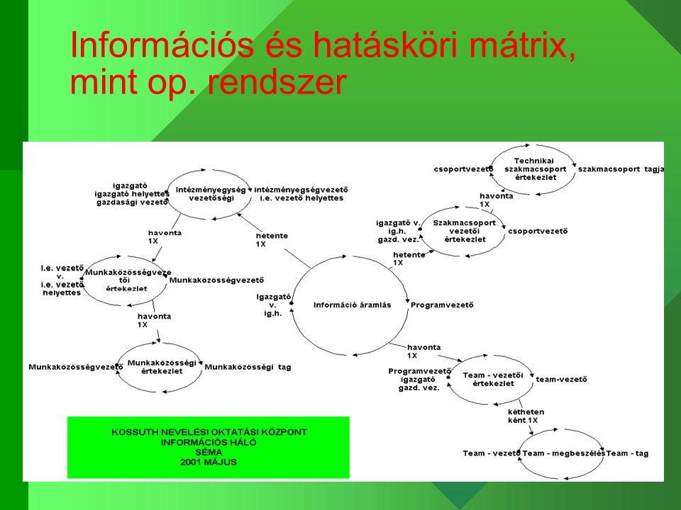 Információs és hatásköri mátrix, mint op. rendszer