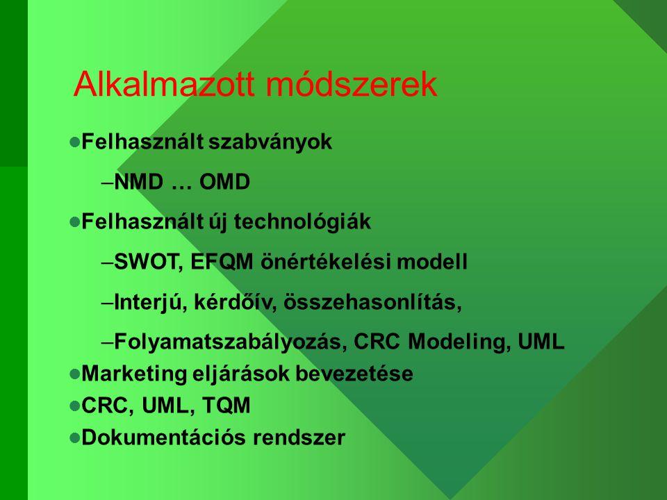 Alkalmazott módszerek Felhasznált szabványok –NMD … OMD Felhasznált új technológiák –SWOT, EFQM önértékelési modell –Interjú, kérdőív, összehasonlítás, –Folyamatszabályozás, CRC Modeling, UML Marketing eljárások bevezetése CRC, UML, TQM Dokumentációs rendszer