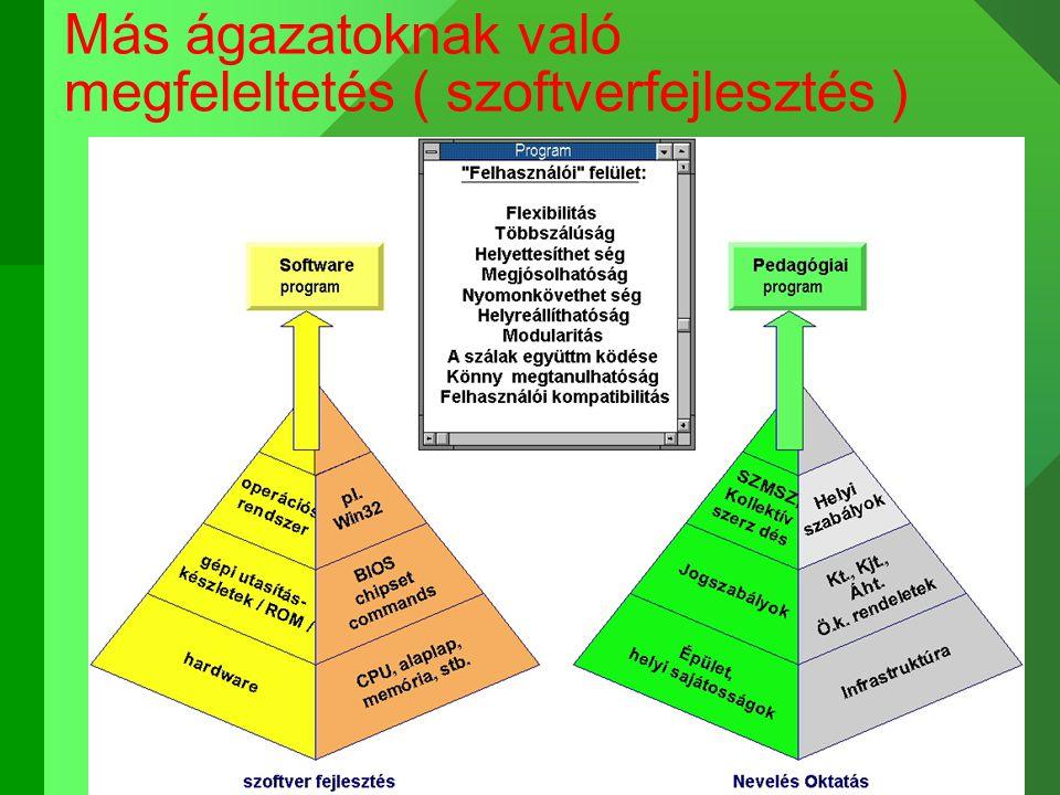 Más ágazatoknak való megfeleltetés ( szoftverfejlesztés )