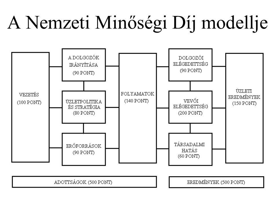 A Nemzeti Minőségi Díj modellje