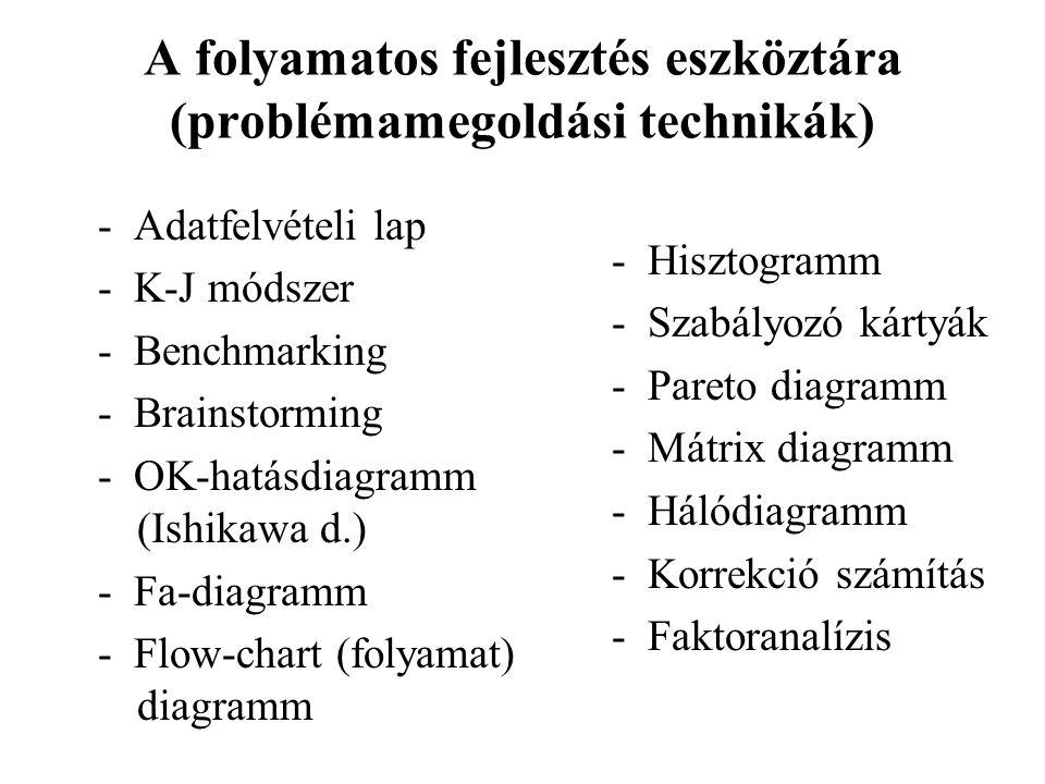 A folyamatos fejlesztés eszköztára (problémamegoldási technikák) - Adatfelvételi lap - K-J módszer - Benchmarking - Brainstorming - OK-hatásdiagramm (