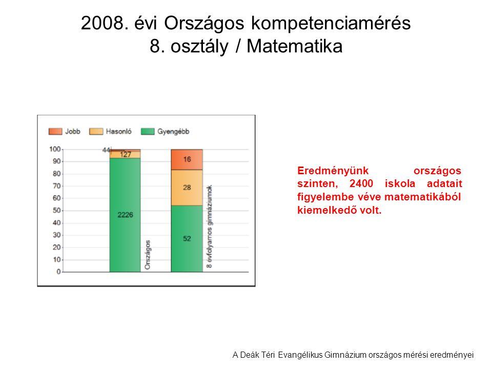 A Deák Téri Evangélikus Gimnázium országos mérési eredményei 2008. évi Országos kompetenciamérés 8. osztály / Matematika Eredményünk országos szinten,