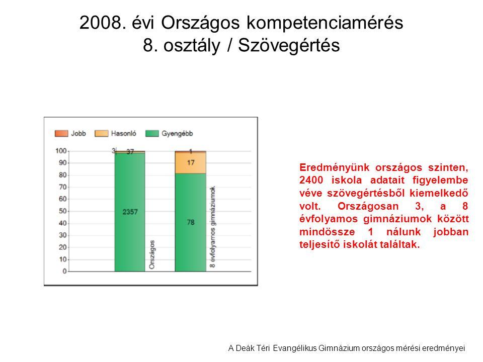 A Deák Téri Evangélikus Gimnázium országos mérési eredményei 2008. évi Országos kompetenciamérés 8. osztály / Szövegértés Eredményünk országos szinten