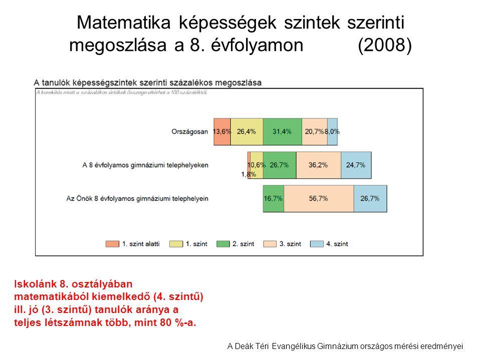 A Deák Téri Evangélikus Gimnázium országos mérési eredményei Matematika képességek szintek szerinti megoszlása a 8. évfolyamon (2008) Iskolánk 8. oszt