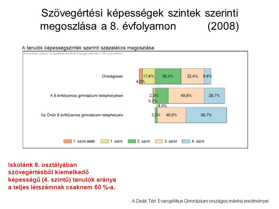 A Deák Téri Evangélikus Gimnázium országos mérési eredményei Szövegértési képességek szintek szerinti megoszlása a 8. évfolyamon(2008) Iskolánk 8. osz