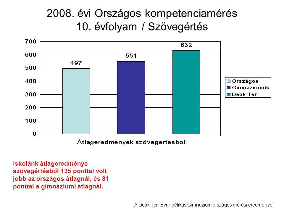 A Deák Téri Evangélikus Gimnázium országos mérési eredményei 2008. évi Országos kompetenciamérés 10. évfolyam / Szövegértés Iskolánk átlageredménye sz