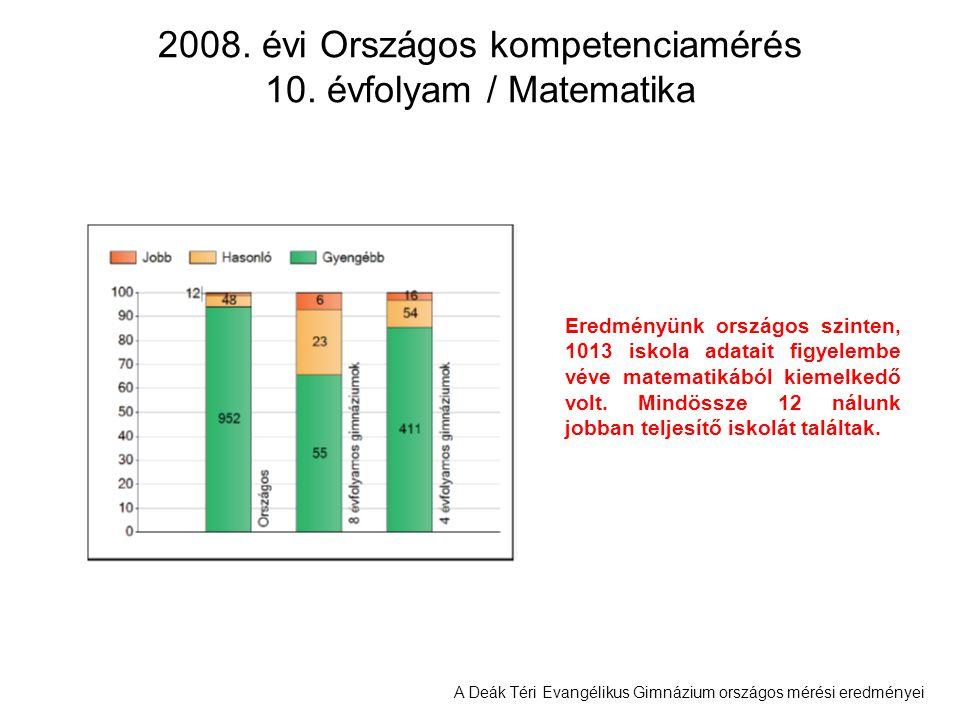 A Deák Téri Evangélikus Gimnázium országos mérési eredményei 2008. évi Országos kompetenciamérés 10. évfolyam / Matematika Eredményünk országos szinte