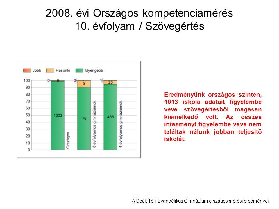 A Deák Téri Evangélikus Gimnázium országos mérési eredményei 2008. évi Országos kompetenciamérés 10. évfolyam / Szövegértés Eredményünk országos szint
