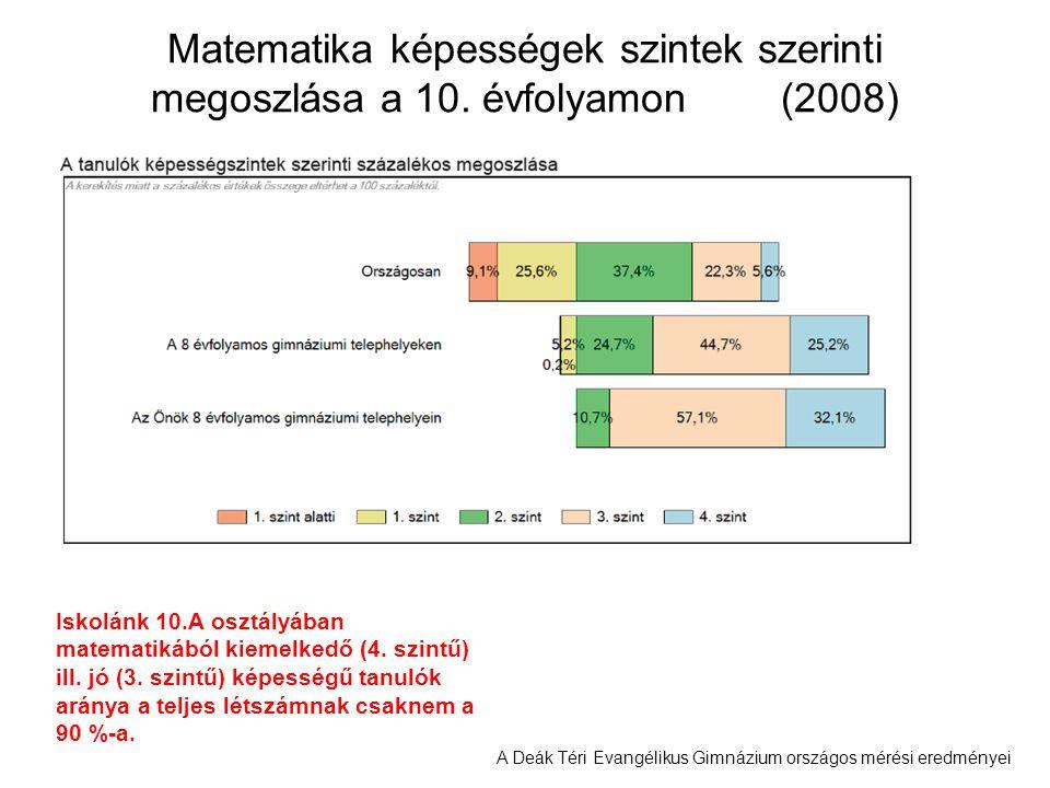 A Deák Téri Evangélikus Gimnázium országos mérési eredményei Matematika képességek szintek szerinti megoszlása a 10. évfolyamon(2008) Iskolánk 10.A os