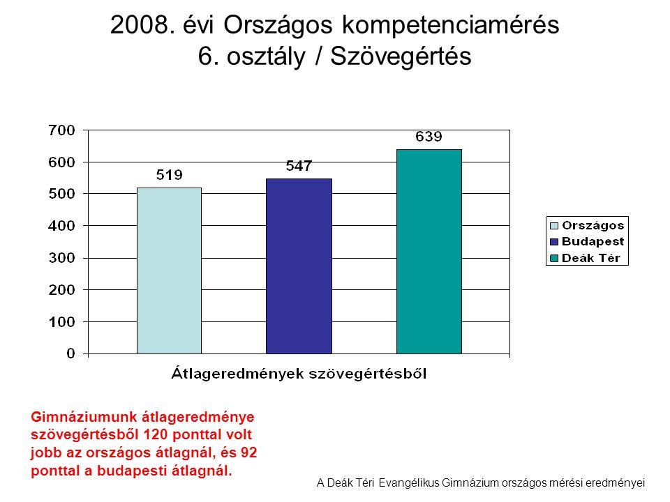 A Deák Téri Evangélikus Gimnázium országos mérési eredményei 2008. évi Országos kompetenciamérés 6. osztály / Szövegértés Gimnáziumunk átlageredménye