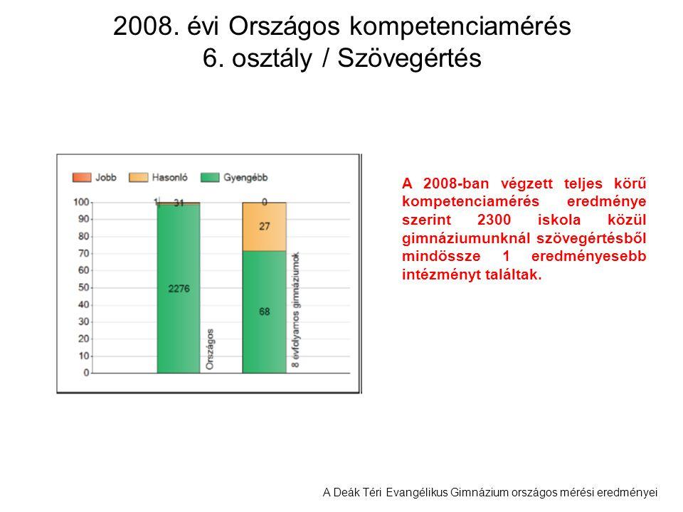 A Deák Téri Evangélikus Gimnázium országos mérési eredményei 2008. évi Országos kompetenciamérés 6. osztály / Szövegértés A 2008-ban végzett teljes kö
