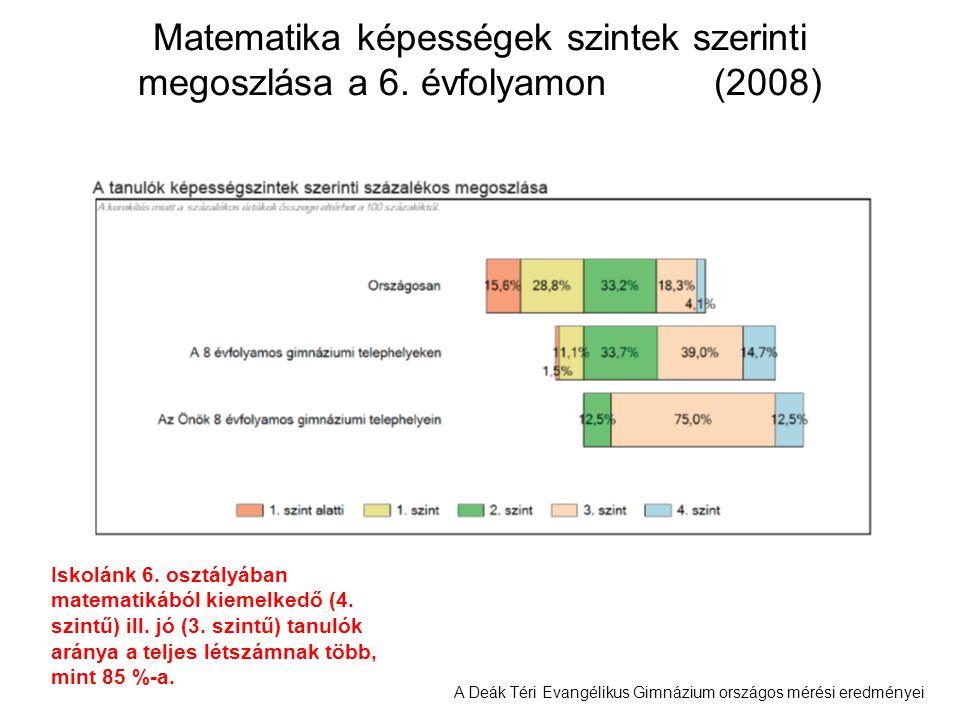 A Deák Téri Evangélikus Gimnázium országos mérési eredményei Matematika képességek szintek szerinti megoszlása a 6. évfolyamon (2008) Iskolánk 6. oszt