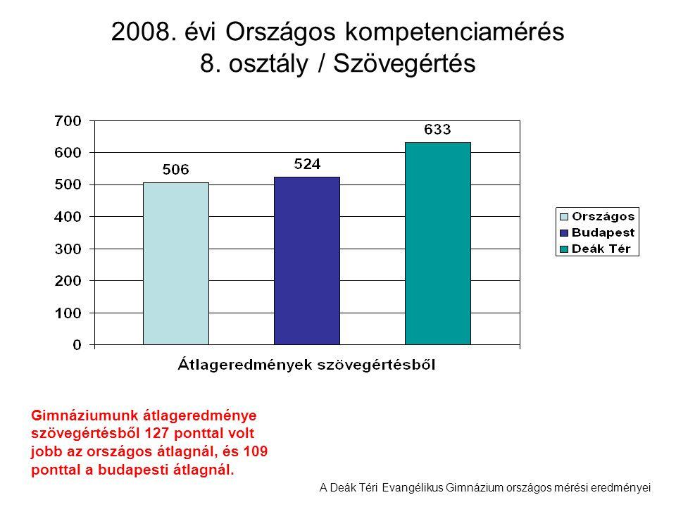 A Deák Téri Evangélikus Gimnázium országos mérési eredményei 2008. évi Országos kompetenciamérés 8. osztály / Szövegértés Gimnáziumunk átlageredménye