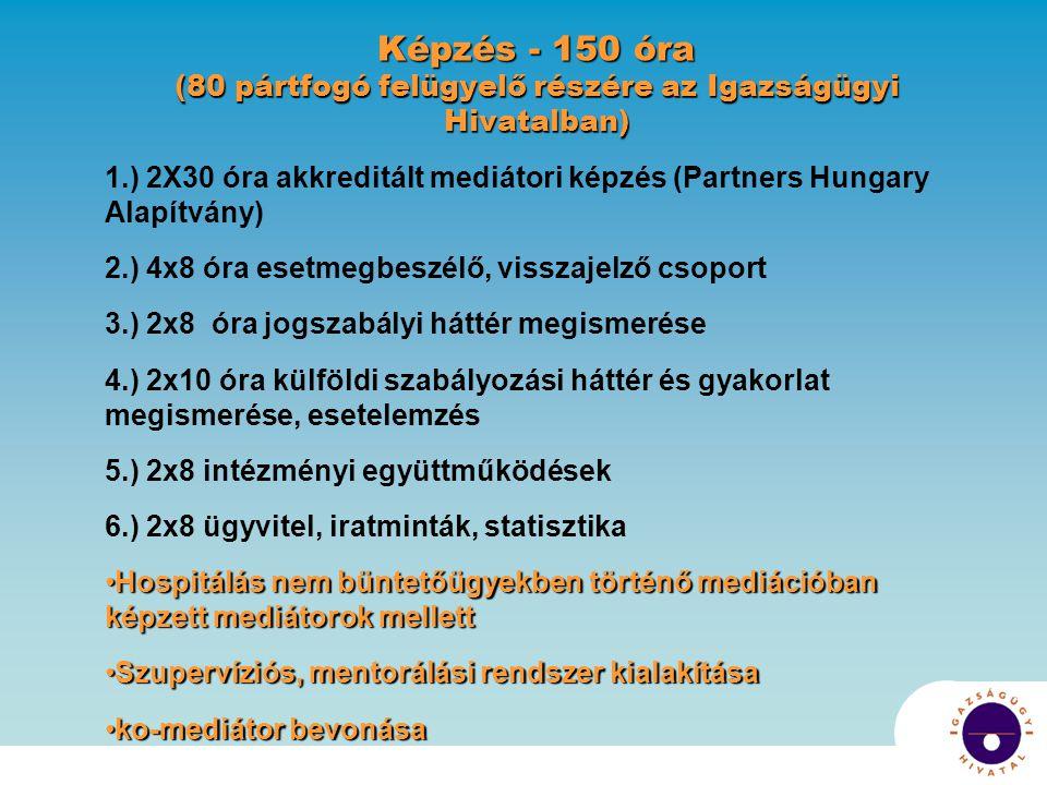 Képzés - 150 óra (80 pártfogó felügyelő részére az Igazságügyi Hivatalban) 1.) 2X30 óra akkreditált mediátori képzés (Partners Hungary Alapítvány) 2.) 4x8 óra esetmegbeszélő, visszajelző csoport 3.) 2x8 óra jogszabályi háttér megismerése 4.) 2x10 óra külföldi szabályozási háttér és gyakorlat megismerése, esetelemzés 5.) 2x8 intézményi együttműködések 6.) 2x8 ügyvitel, iratminták, statisztika Hospitálás nem büntetőügyekben történő mediációban képzett mediátorok mellettHospitálás nem büntetőügyekben történő mediációban képzett mediátorok mellett Szupervíziós, mentorálási rendszer kialakításaSzupervíziós, mentorálási rendszer kialakítása ko-mediátor bevonásako-mediátor bevonása