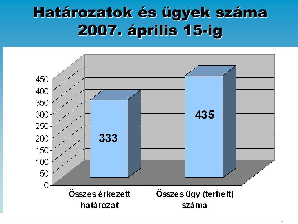 Határozatok és ügyek száma 2007. április 15-ig