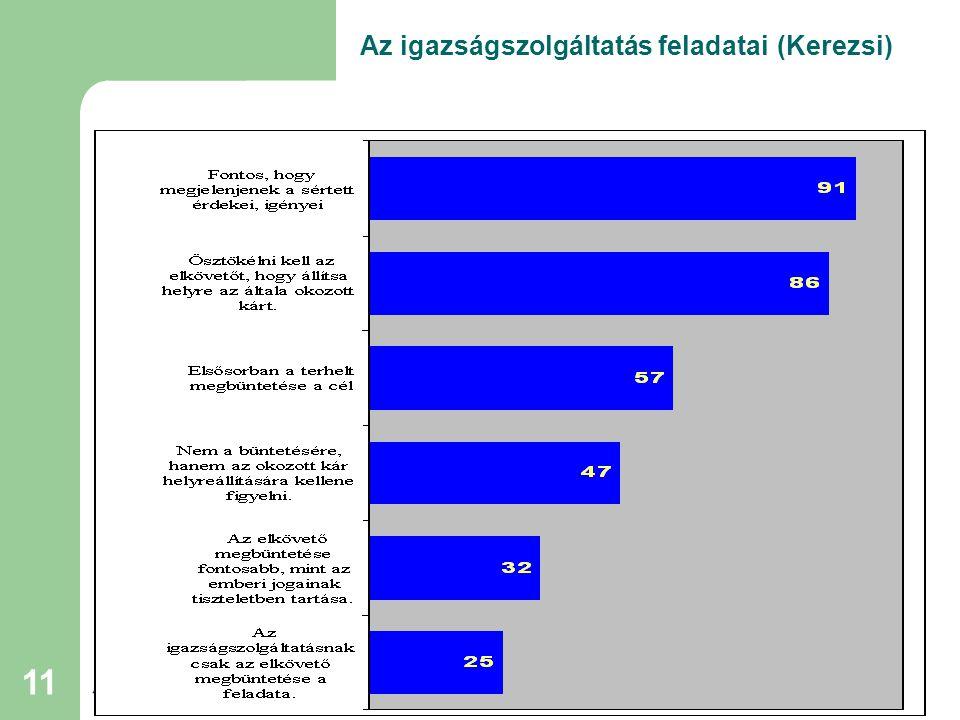 Partners Hungary Alapítvány A Partners for Democratic Change International tagja 11 Az igazságszolgáltatás feladatai (Kerezsi)