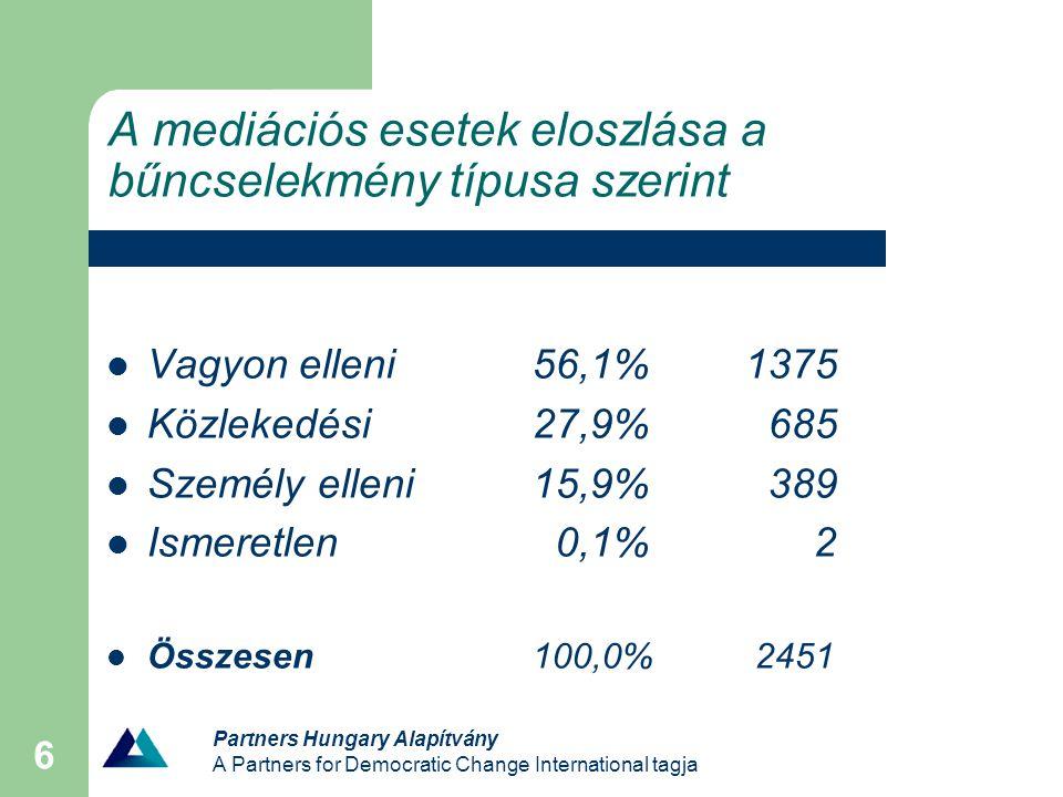 Partners Hungary Alapítvány A Partners for Democratic Change International tagja 6 A mediációs esetek eloszlása a bűncselekmény típusa szerint Vagyon elleni56,1%1375 Közlekedési27,9% 685 Személy elleni15,9% 389 Ismeretlen 0,1% 2 Összesen100,0% 2451