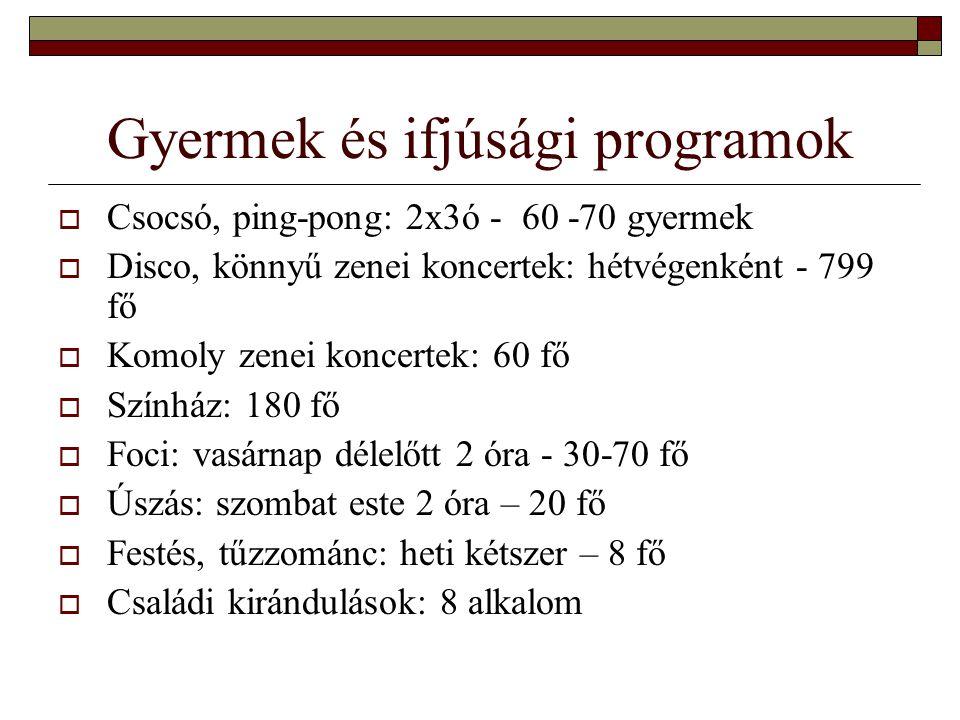 Gyermek és ifjúsági programok  Csocsó, ping-pong: 2x3ó - 60 -70 gyermek  Disco, könnyű zenei koncertek: hétvégenként - 799 fő  Komoly zenei koncert